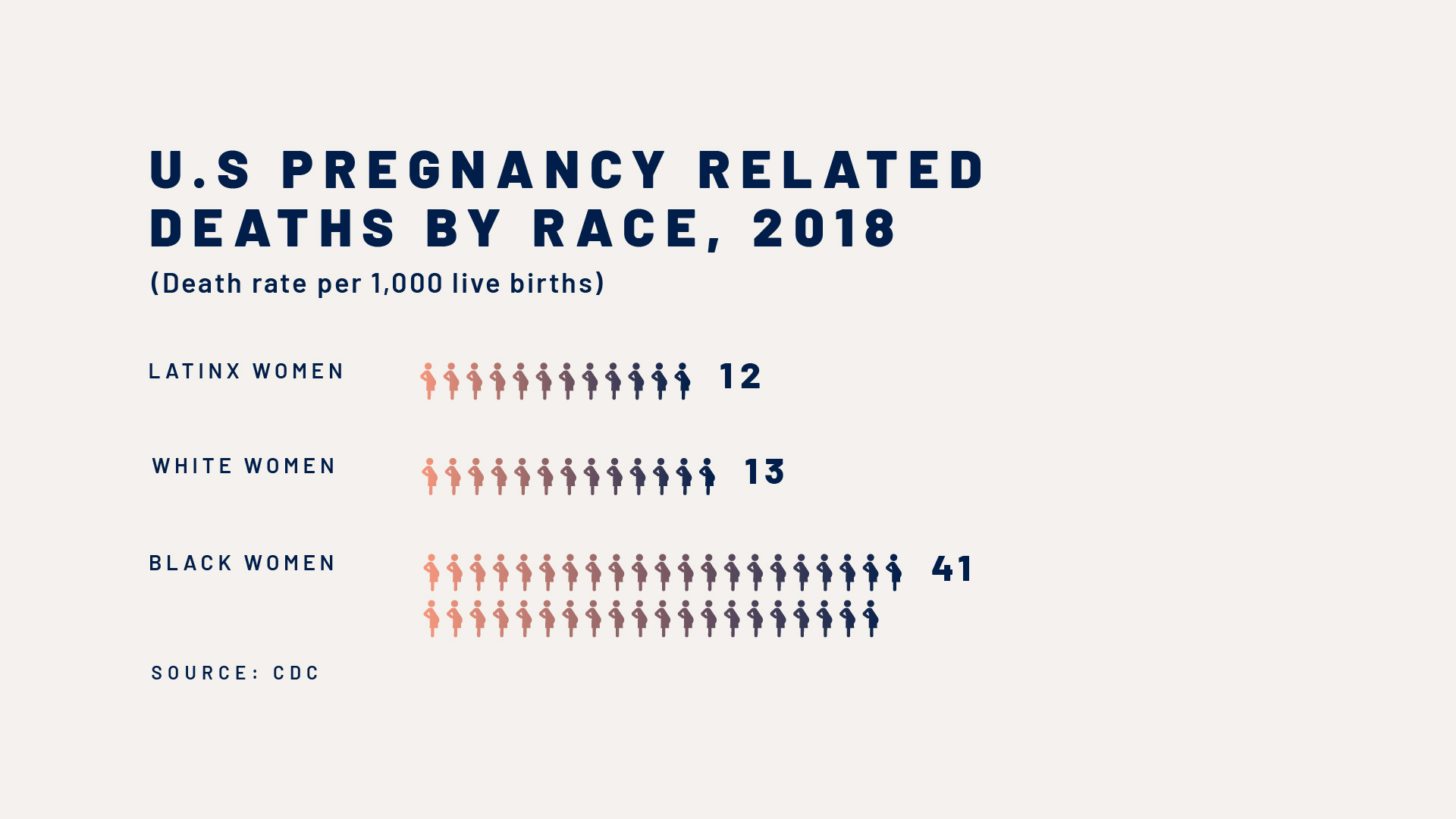 US-pregnancies-related-deaths-by-race-infographic