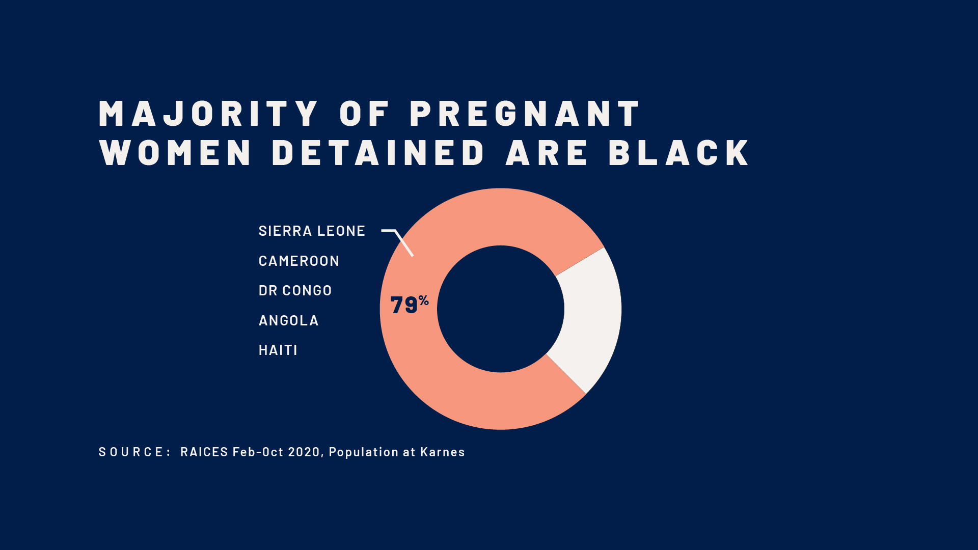 majority-pregnant-women-are-blackand-detained-infographic